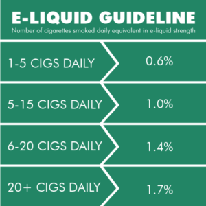 E-Liquid Guideline For Menthol Smokers
